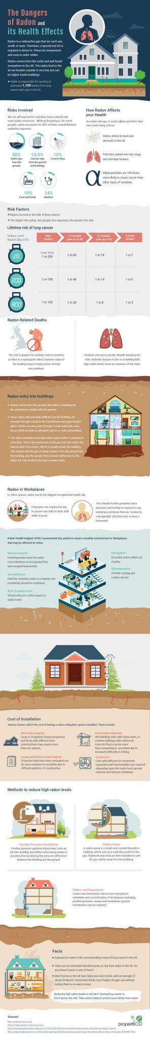 radon poisoning inforgraphic