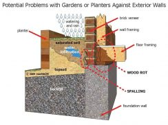 Planter and flower beds spring home maintenance